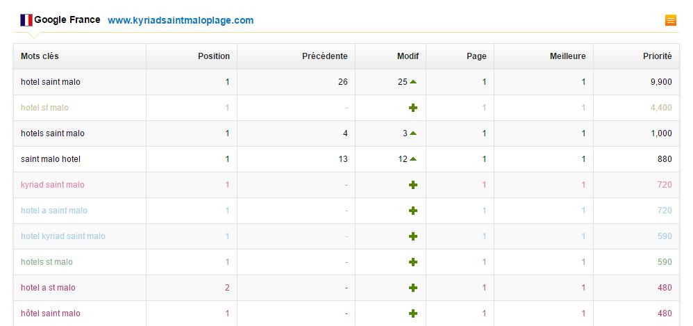 classements google site 1